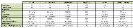 GeForce GT 440 Tableau