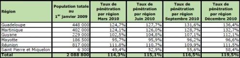 Mobile Outre-Mer taux penetration 31 decembre 2010