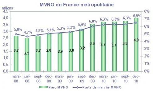 Mobile MVNO taux penetration 31 decembre 2010