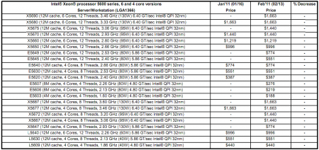Intel Pricelist 110214