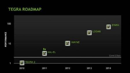 Tegra DC Comics Roadmap