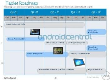 dell streak roadmap