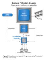 Intel ThunderBolt Controler