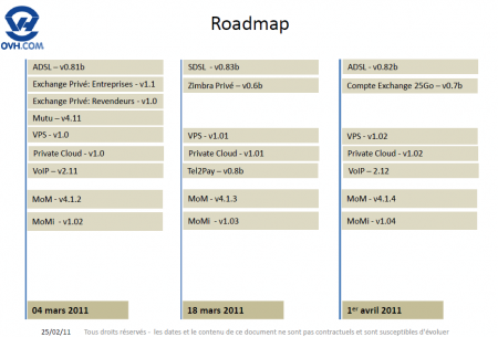 OVH ADSL SDSL Roadmap