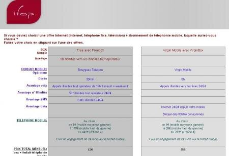Ifop Free Bouygues Virgin Mobile