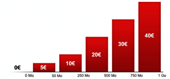 Option modem SFR 3G+ ajustable