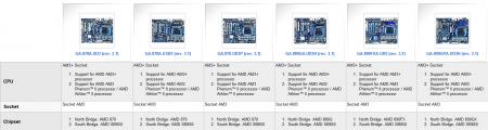 Gigabyte cartes meres revision 3.1 socket AM3+