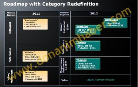 AMD Radeon HD Mobile Roadmap 2011 2012
