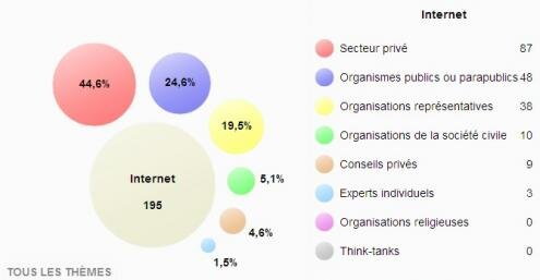 Regards Citoyens Parlement Audition Internet