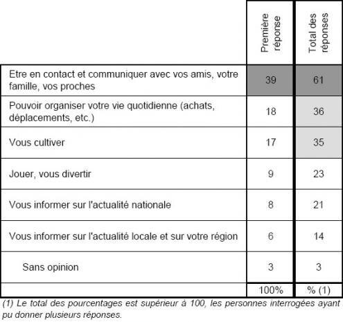 TNS Sofres sondage Internet utilisation