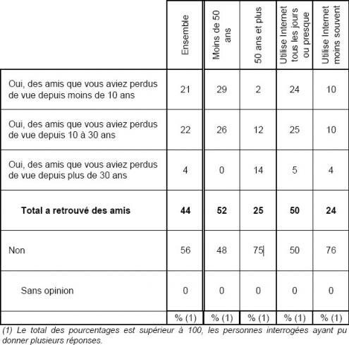 TNS Sofres sondage Internet amis