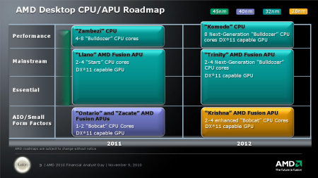 AMD Roadmap Novembre 2011 Analyst Day