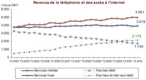 Revenu telephonie internet Q4 2010
