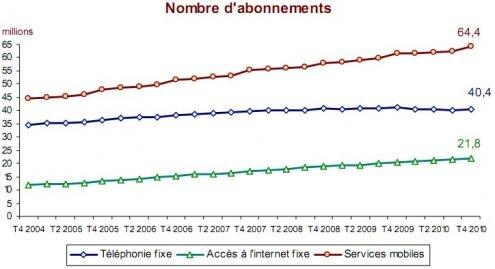 Nombre abonnements telephonie internet Q4 2010