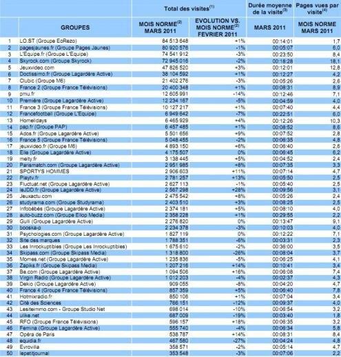 Mediametrie Top 50 sites francais mars 2011