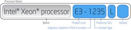 Xeon E3 Numbers