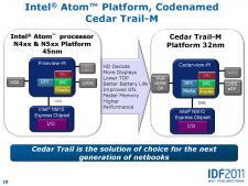 Intel Atom Cedar Trail IDF Pékin