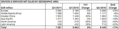 Nokia ventes telephones geographiques Q1 2011