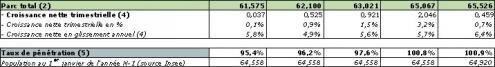 Observatoire mobile T1 2011 parc total taux penetration