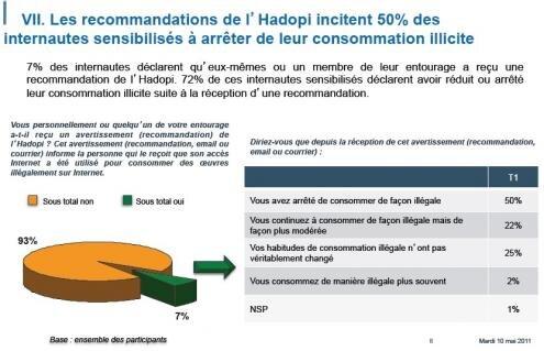 Enquete Sondage Hadopi internautes avertis telechargement illegal