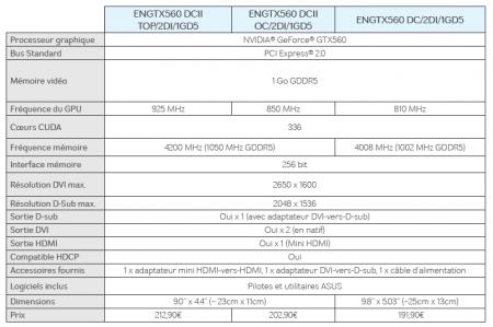 Asus GeForce GTX 560 Direct CU II TOP