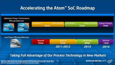 Roadmap Intel SoC Atom