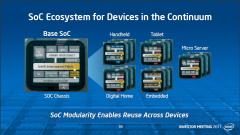 System on Chip Intel