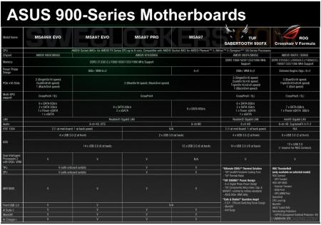 Asus 990 cartezs mères