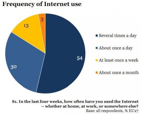 Etude UE 27 Internet frequence 2011