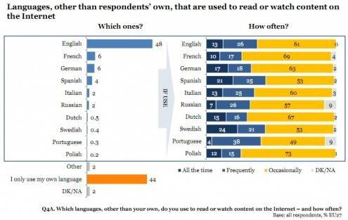 Etude UE 27 Internet langues etrangeres 2011 details