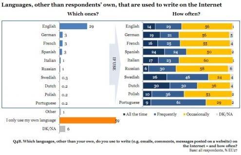 Etude UE 27 Internet langues etrangeres ecriture 2011 details