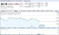 Microsoft bourse 23 mai 2011