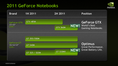 Geforce GTX 520MX