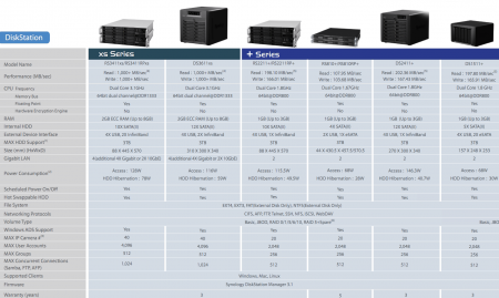 NAS Synology DS3611xs DS2411+ RS3411xs RS2211+