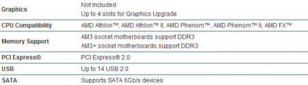AMD chipset 900