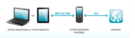 Bouygues Telecom option modem 24/24