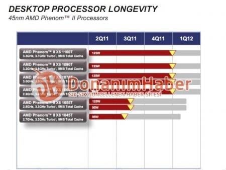 Roadmap EOL AMD Phenom II X6