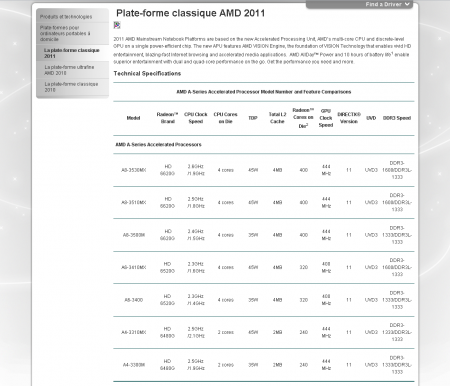 AMD A4 A6 A8