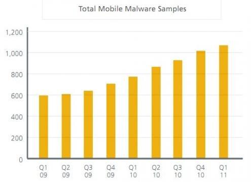 Malwares mobiles total 2009 2011 McAfee