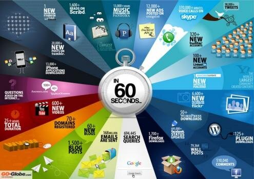 Internet 60 secondes