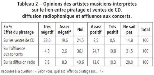 Enquete France artistes piratage impact CD concert