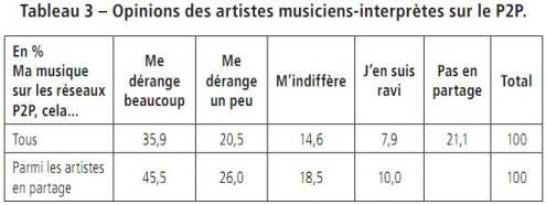 Enquete France artistes P2P