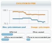 Prix du Net 4.5 2011