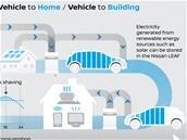 Nissan Energy Share : utiliser l'énergie des batteries des voitures électriques à la maison, au bureau, etc.