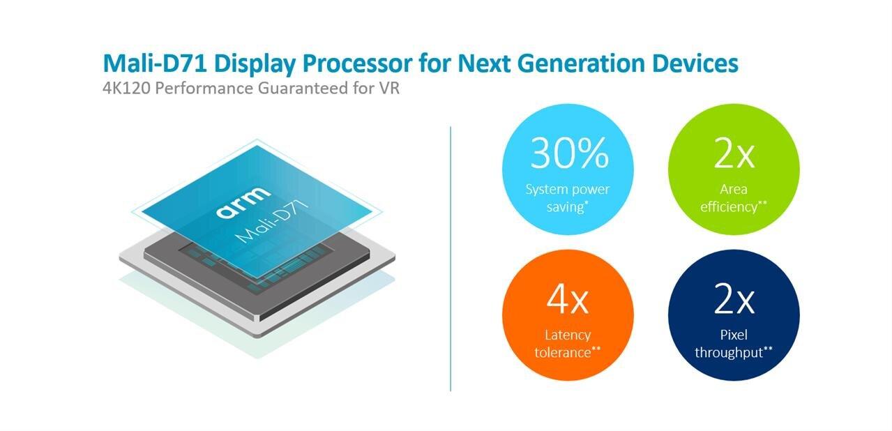 ARM présente son processeur d'affichage Mali-D71 pour la 4K à 120 ips
