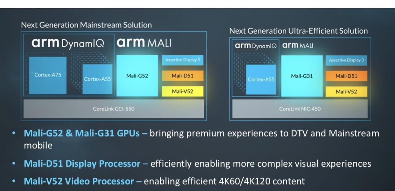 ARM présente deux nouveaux GPU Mali-G52 et G31, ainsi que les Mali-D51 et V52