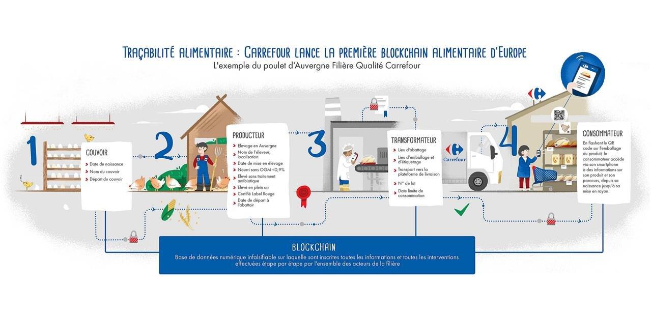 Carrefour mise sur la blockchain pour son nouveau programme de traçabilité, quelles garanties ?