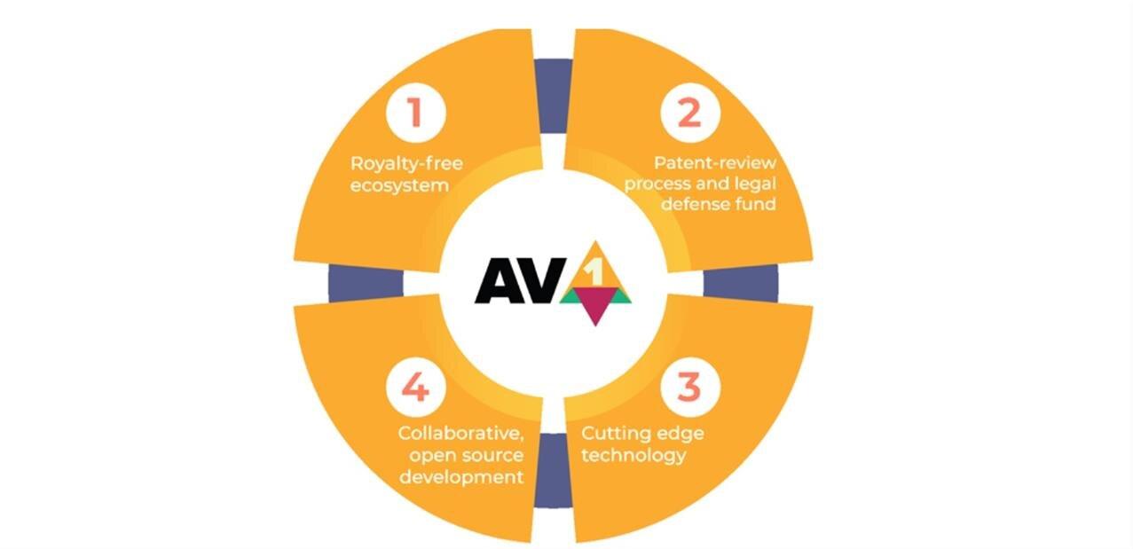 VLC dévoile dav1d pour améliorer les performances d'AV1