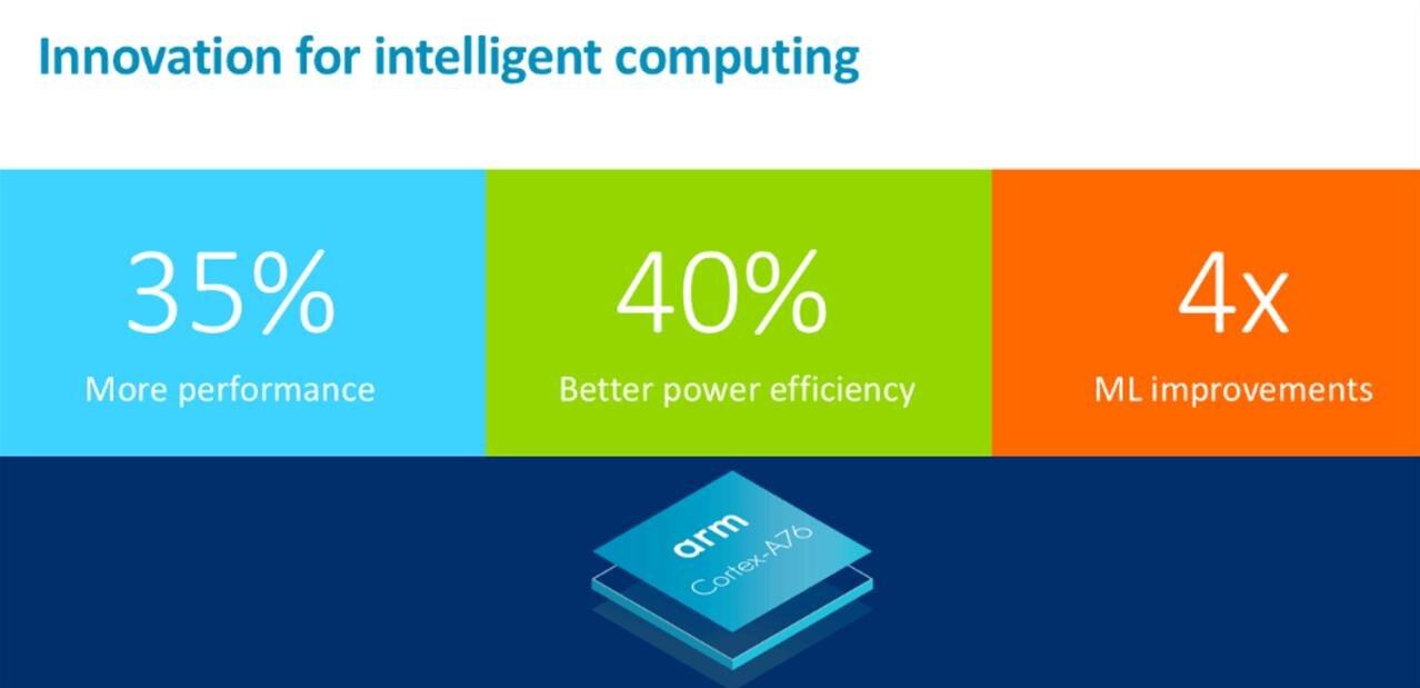 ARM présente ses CPU, GPU et VPU de la série 76, un Snapdragon 1000 chez Qualcomm ?