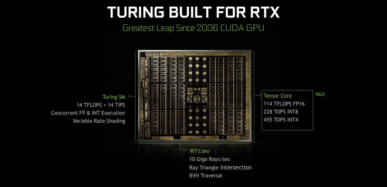 NVIDIA Turing:les nouveautés des GeForce RTX 2070, 2080 et 2080 Ti expliquées simplement